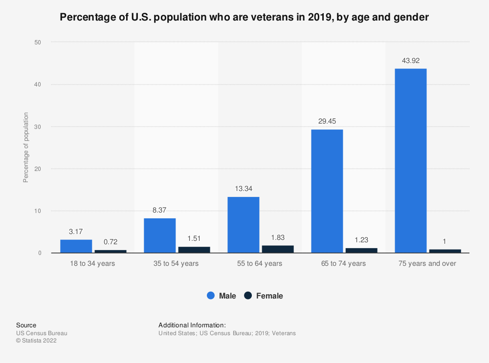 Statistic: Percentage of U.S. population who are veterans in 2016, by age and gender   Statista