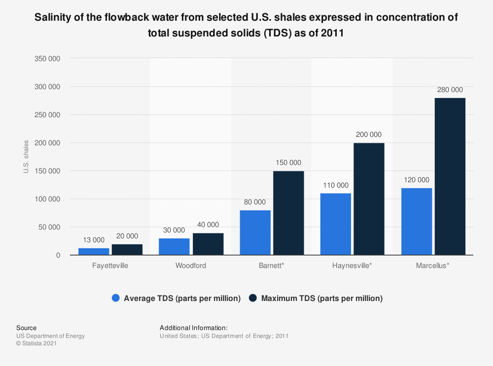 Statistic: Salinity of the flowback water from selected U.S. shales expressed in concentration of total suspended solids (TDS) as of 2011 | Statista