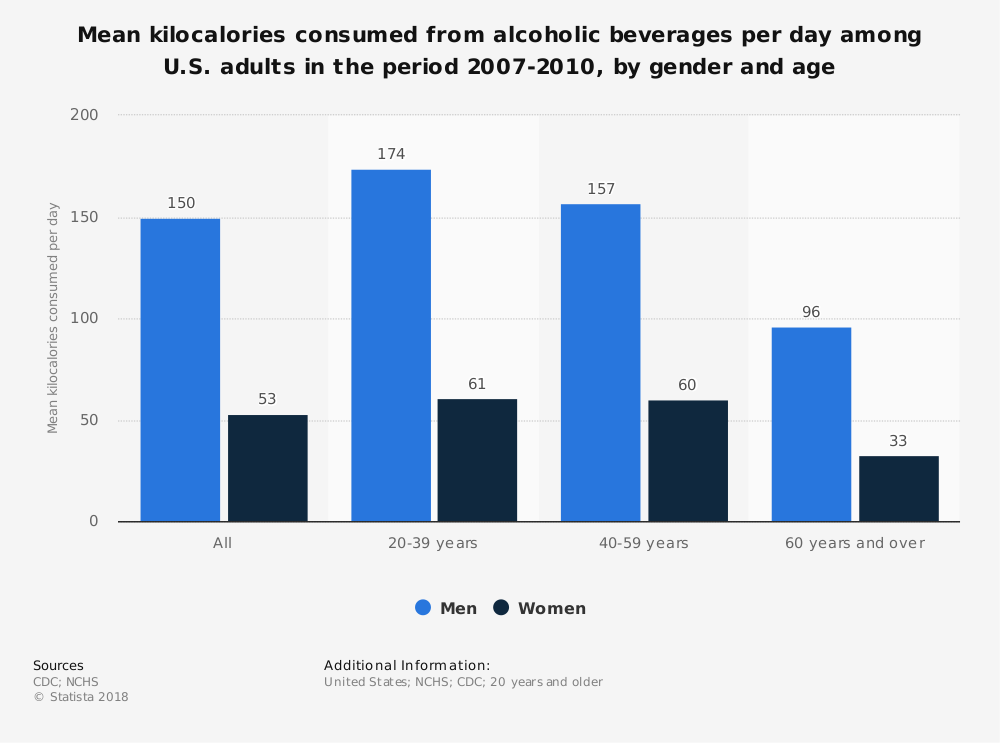 Statistic: Mean kilocalories consumed from alcoholic beverages per day among U.S. adults in the period 2007-2010, by gender and age | Statista