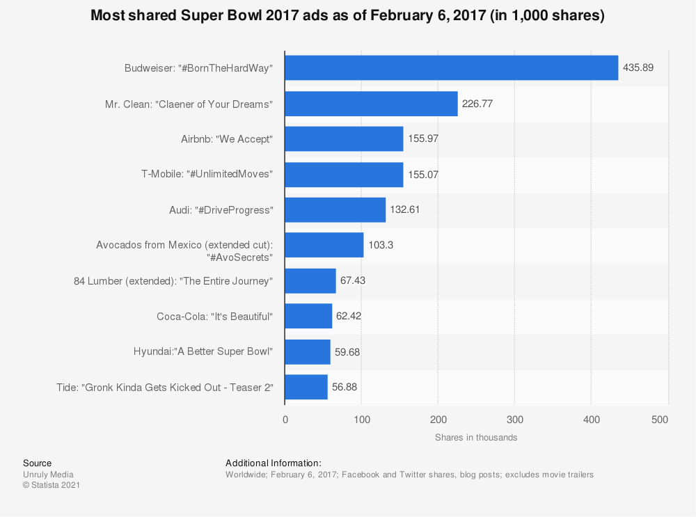 Statistic: Most shared Super Bowl 2017 ads as of February 6, 2017 (in 1,000 shares)   Statista