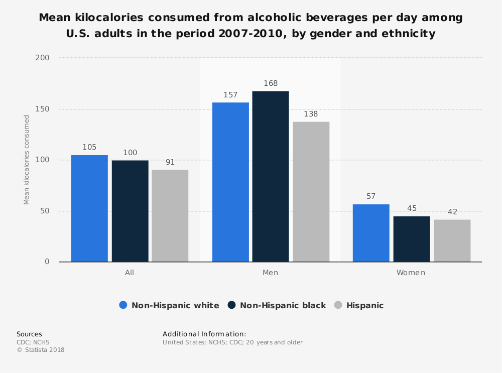 Statistic: Mean kilocalories consumed from alcoholic beverages per day among U.S. adults in the period 2007-2010, by gender and ethnicity | Statista