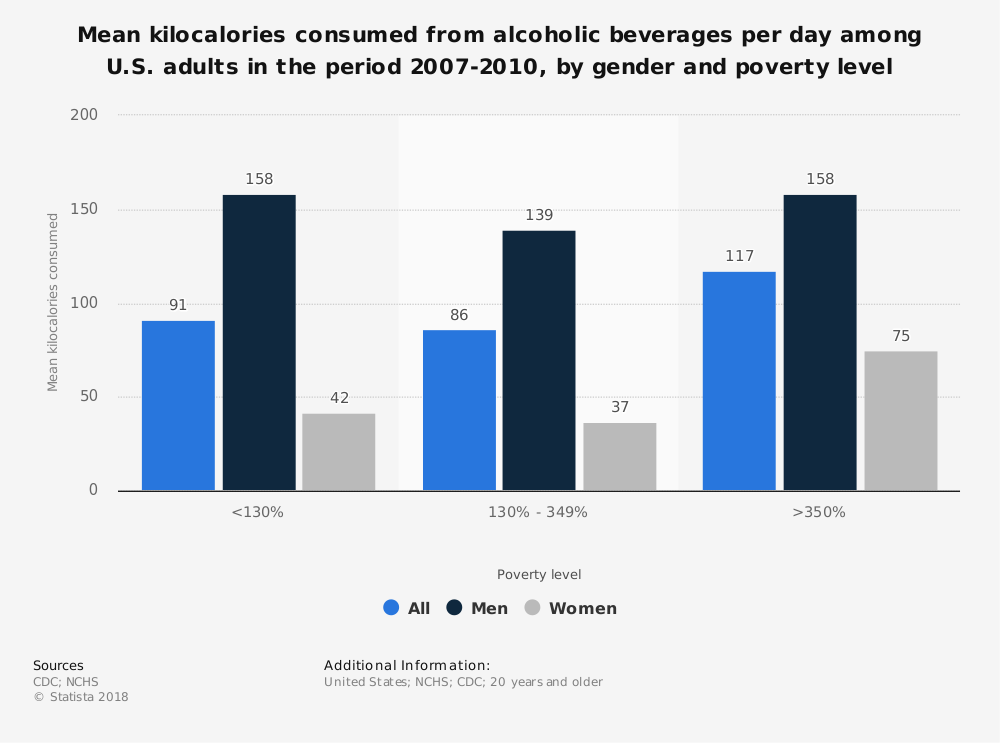 Statistic: Mean kilocalories consumed from alcoholic beverages per day among U.S. adults in the period 2007-2010, by gender and poverty level | Statista