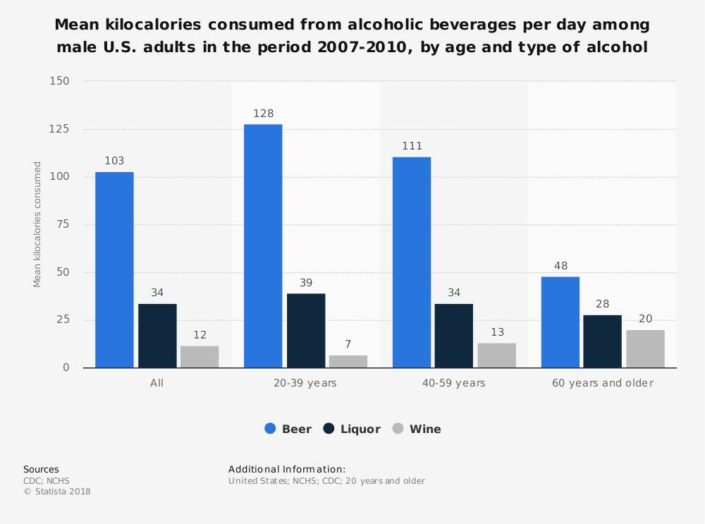 Statistic: Mean kilocalories consumed from alcoholic beverages per day among male U.S. adults in the period 2007-2010, by age and type of alcohol | Statista