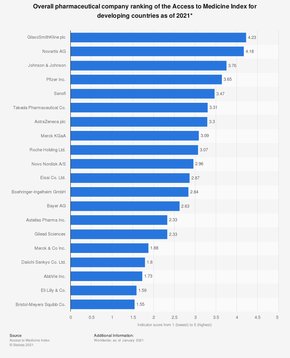 Statistic: Overall pharmaceutical company ranking of the Access to Medicine Index for developing countries in 2018* | Statista