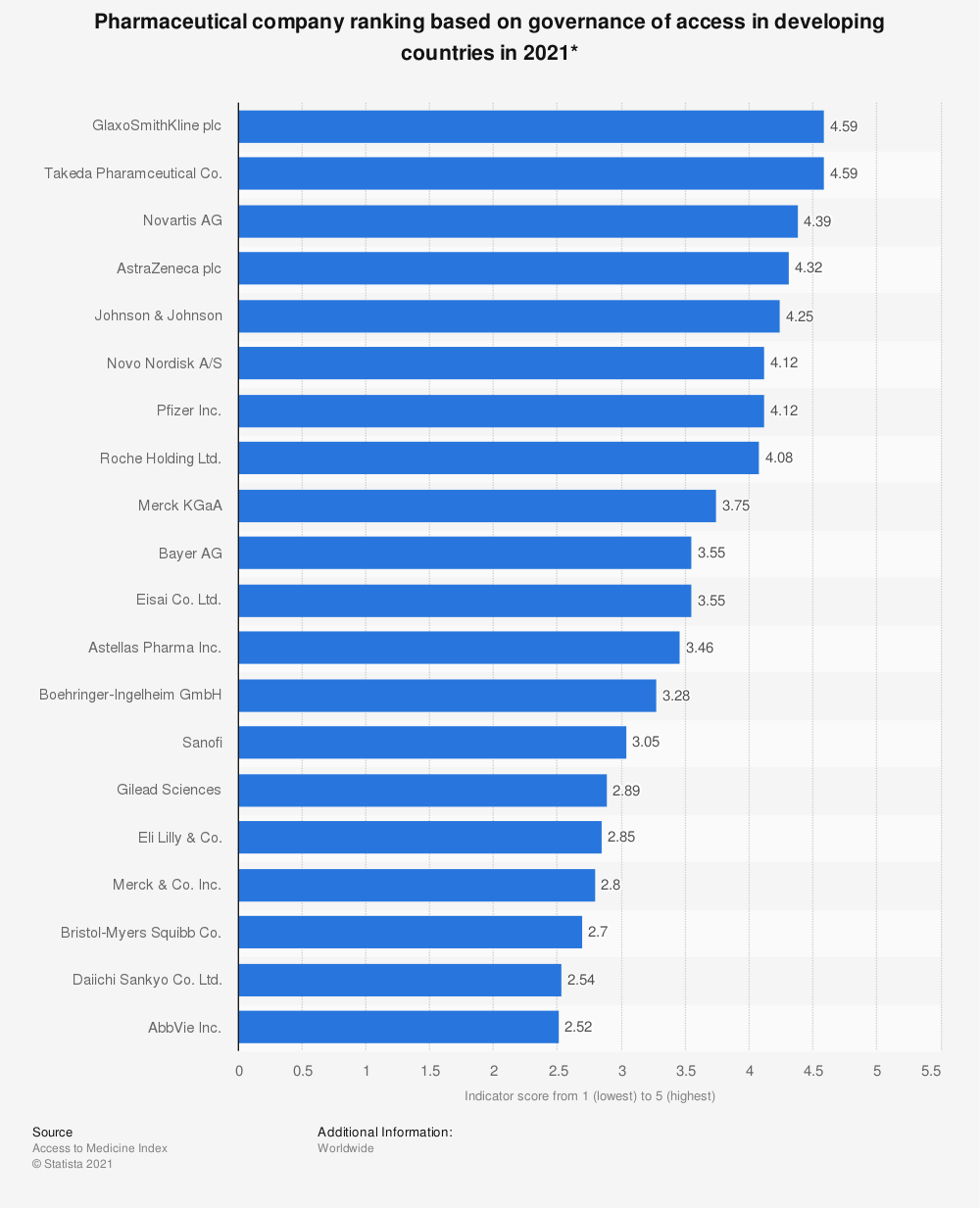 Statistic: Pharmaceutical company ranking based on general access to medicine management in developing countries in 2018* | Statista
