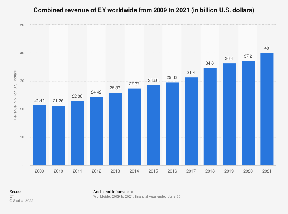 Statistic: Combined revenue of EY worldwide from 2009 to 2019 (in billion U.S. dollars) | Statista