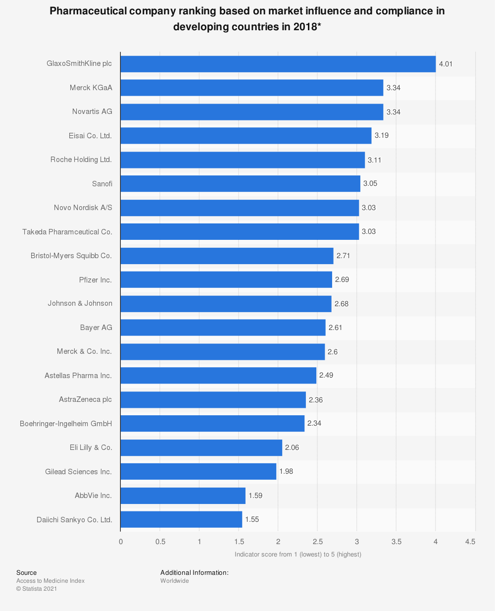 Statistic: Pharmaceutical company ranking based on market influence and compliance in developing countries in 2018* | Statista