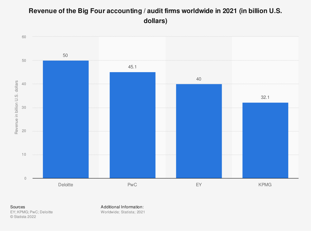 Statistic: Revenue of the Big Four accounting / audit firms worldwide in 2019 (in billion U.S. dollars) | Statista