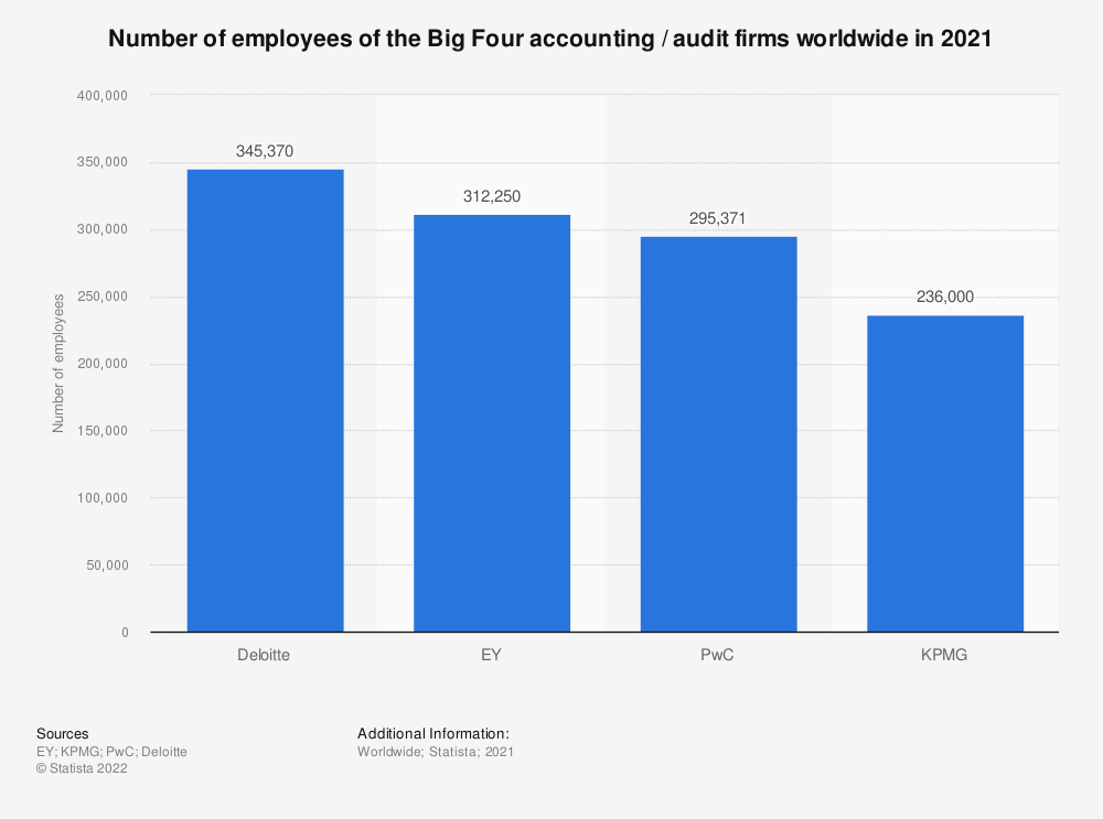 Statistic: Number of employees of the Big Four accounting / audit firms worldwide in 2019   Statista