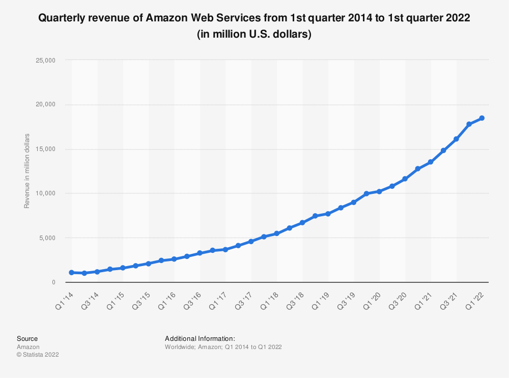 Statistic: Quarterly revenue of Amazon Web Services from 1st quarter 2014 to 3rd quarter 2019 (in million U.S. dollars)   Statista