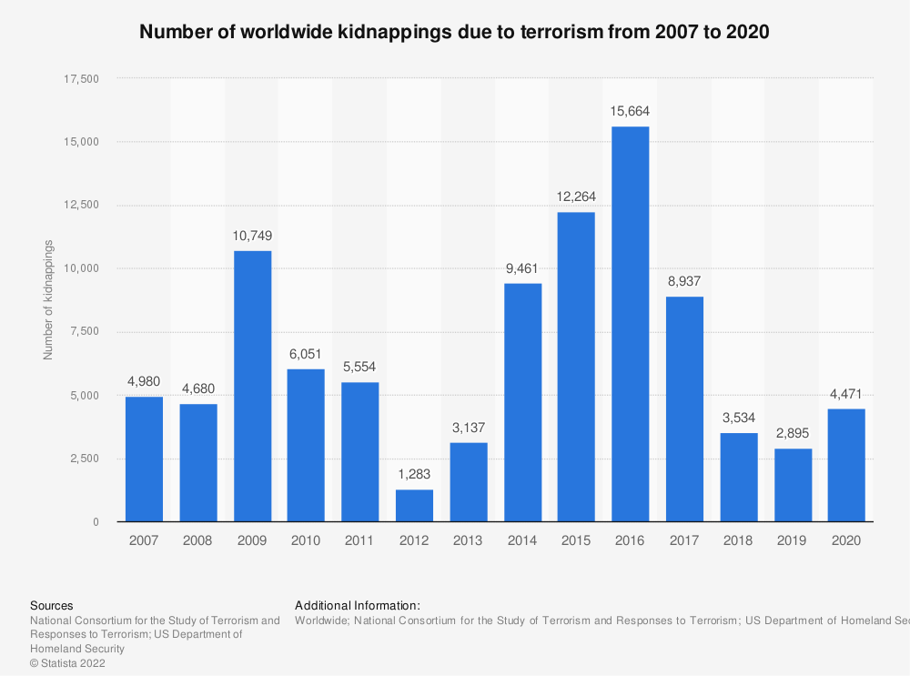 Statistic: Number of worldwide kidnappings due to terrorism from 2007 to 2016 | Statista
