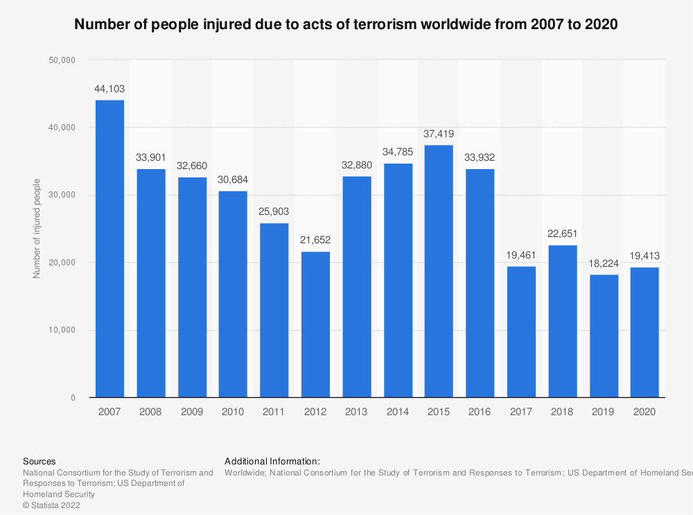 Statistic: Number of people injured due to acts of terrorism worldwide from 2007 to 2016 | Statista