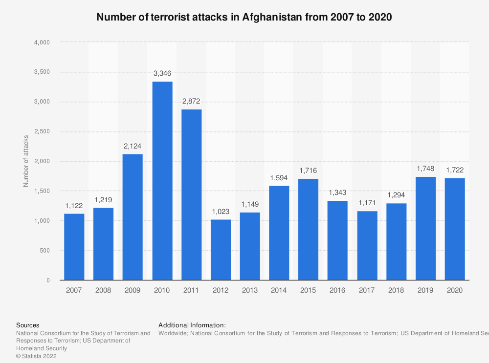 Statistic: Number of terrorist attacks in Afghanistan from 2007 to 2016 | Statista