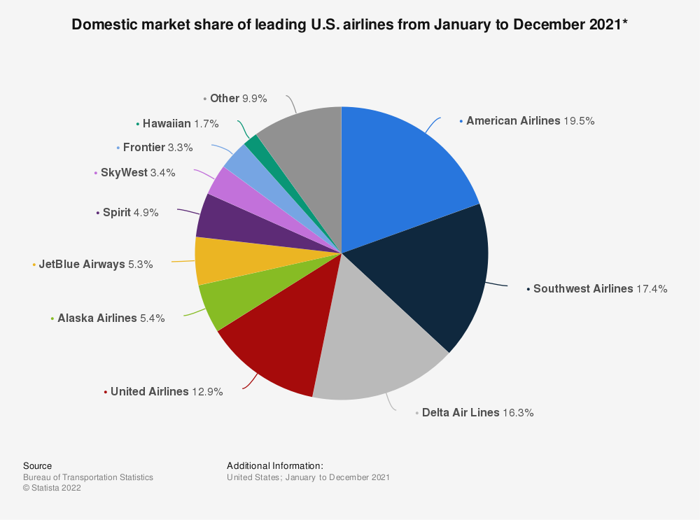 Statistic: Domestic market share of leading U.S. airlines from November 2018 to October 2019*   Statista