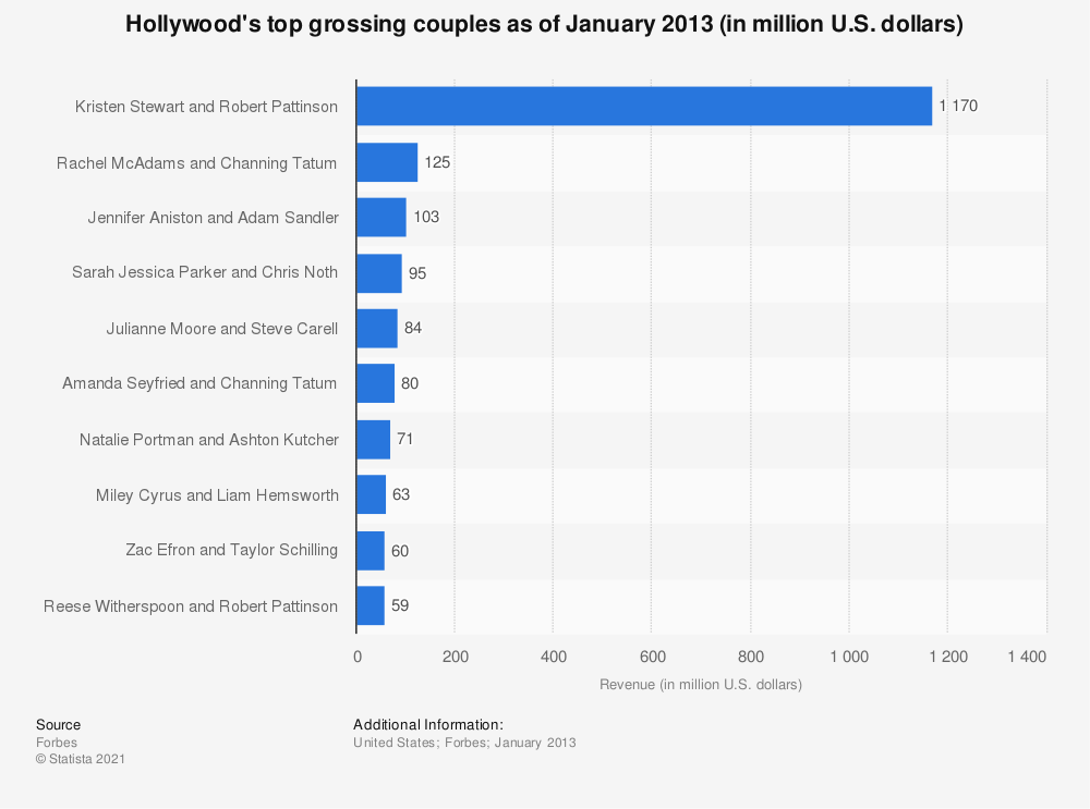 Statistic: Hollywood's top grossing couples as of January 2013 (in million U.S. dollars) | Statista