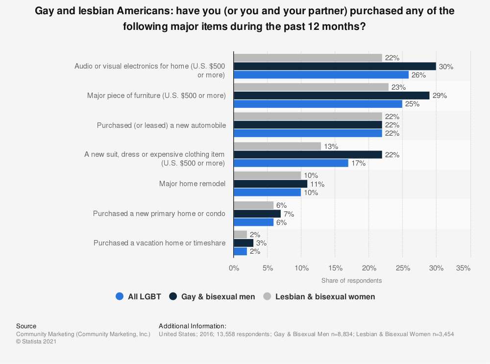 Statistic: Gay and lesbian Americans: have you (or you and your partner) purchased any of the following major items during the past 12 months? | Statista