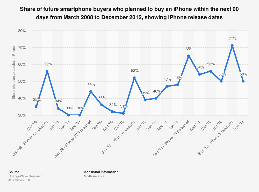 Statistic: Share of future smartphone buyers who planned to buy an iPhone within the next 90 days from March 2008 to December 2012, showing iPhone release dates   Statista