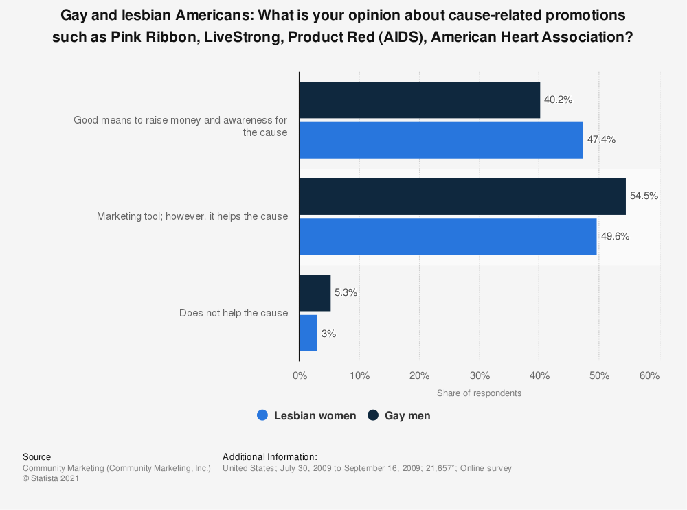 Statistic: Gay and lesbian Americans: What is your opinion about cause-related promotions such as Pink Ribbon, LiveStrong, Product Red (AIDS), American Heart Association? | Statista