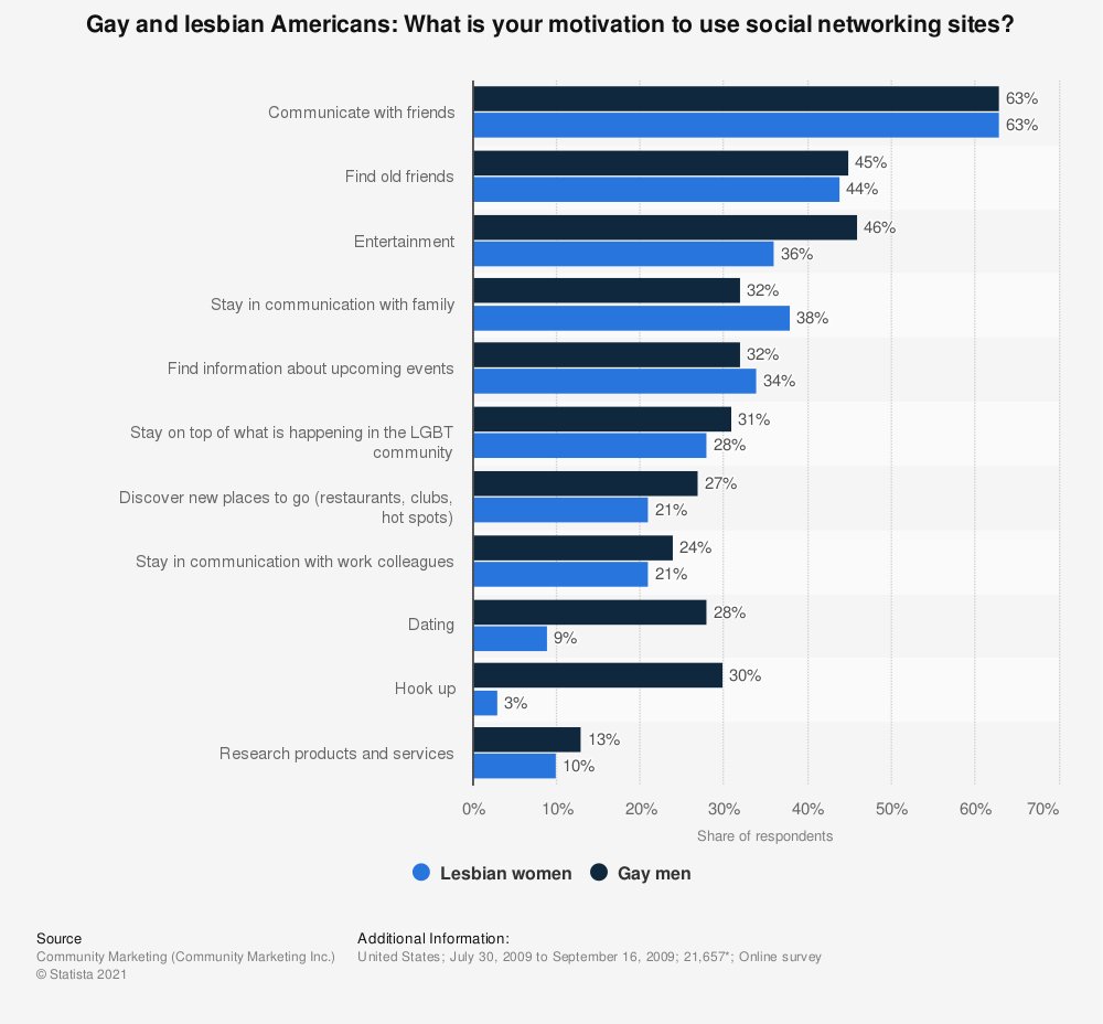 Statistic: Gay and lesbian Americans: What is your motivation to use social networking sites? | Statista