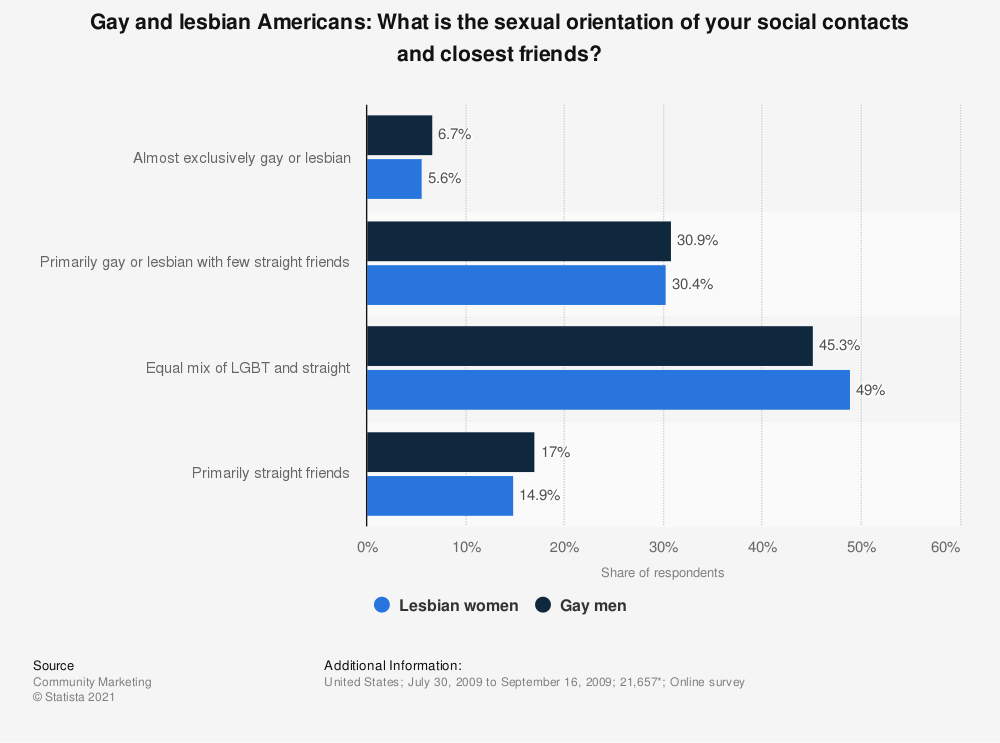 Statistic: Gay and lesbian Americans: What is the sexual orientation of your social contacts and closest friends? | Statista
