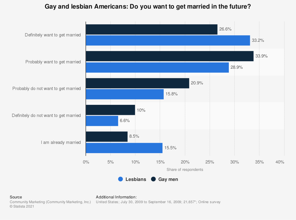 Statistic: Gay and lesbian Americans: Do you want to get married in the future? | Statista