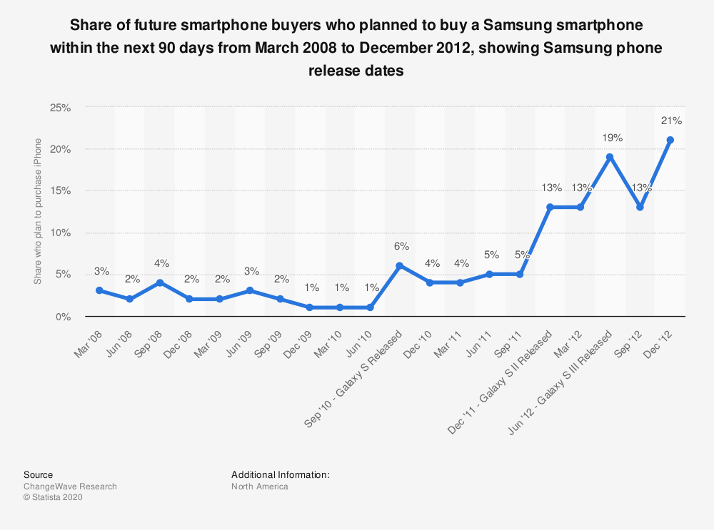 Statistic: Share of future smartphone buyers who planned to buy a Samsung smartphone within the next 90 days from March 2008 to December 2012, showing Samsung phone release dates | Statista