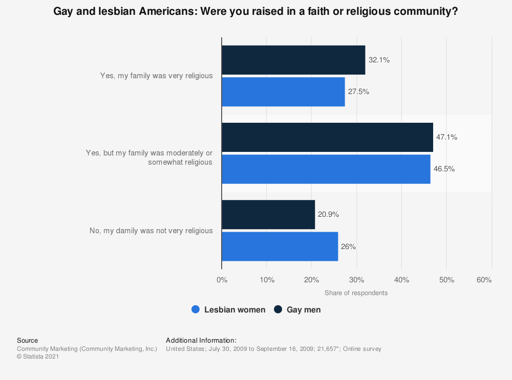 Statistic: Gay and lesbian Americans: Were you raised in a faith or religious community? | Statista