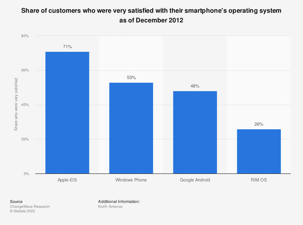 Statistic: Share of customers who were very satisfied with their smartphone's operating system as of December 2012   Statista