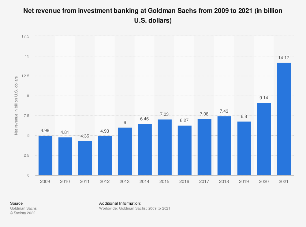 Statistic: Net revenue from investment banking at Goldman Sachs from 2009 to 2019 (in billion U.S. dollars) | Statista