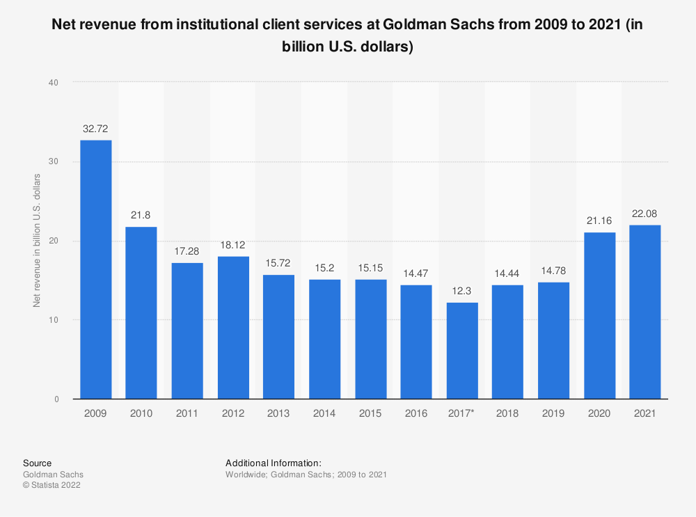 Statistic: Net revenue from institutional client services at Goldman Sachs from 2009 to 2018 (in billion U.S. dollars) | Statista