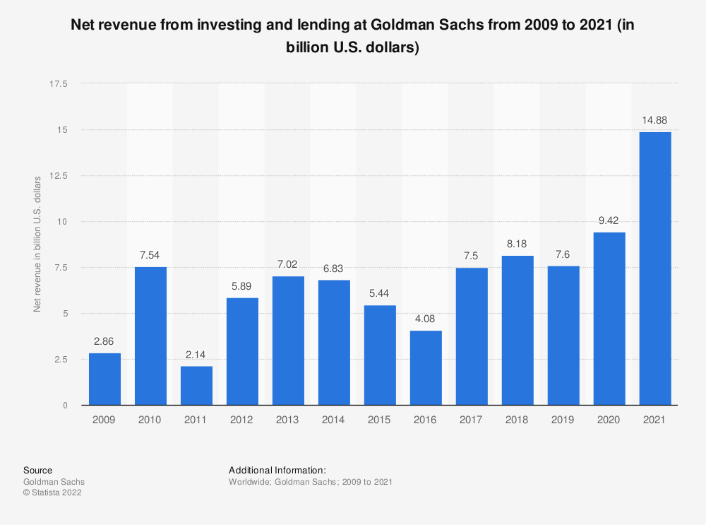Statistic: Net revenue from investing and lending at Goldman Sachs from 2009 to 2020 (in billion U.S. dollars) | Statista