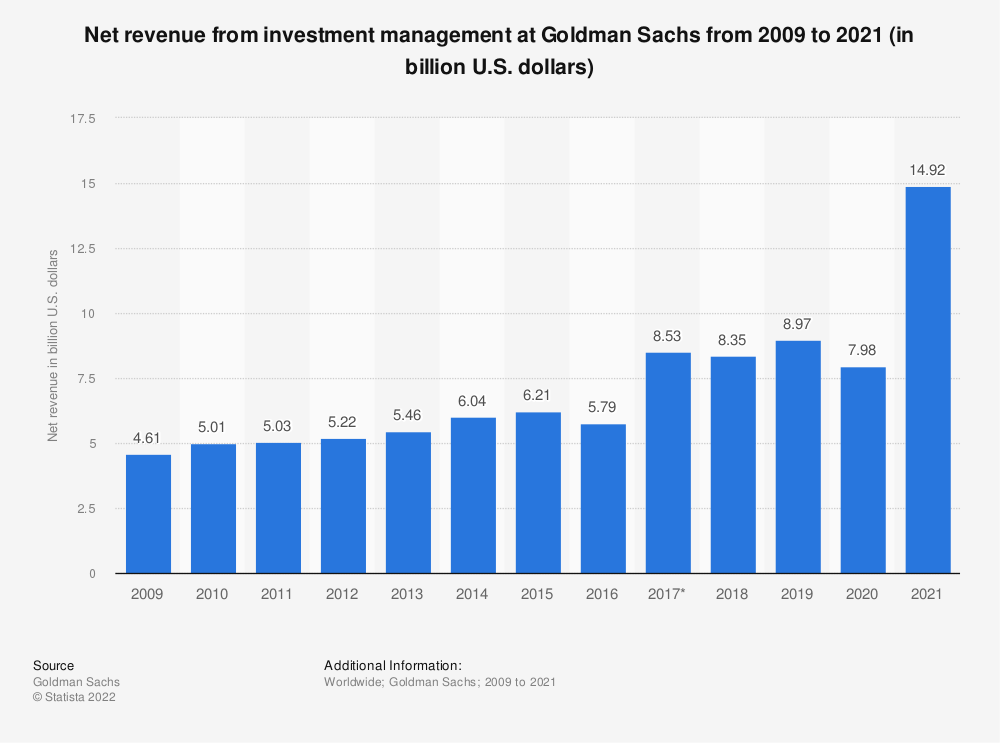 Statistic: Net revenue from investment management at Goldman Sachs from 2009 to 2018 (in billion U.S. dollars) | Statista