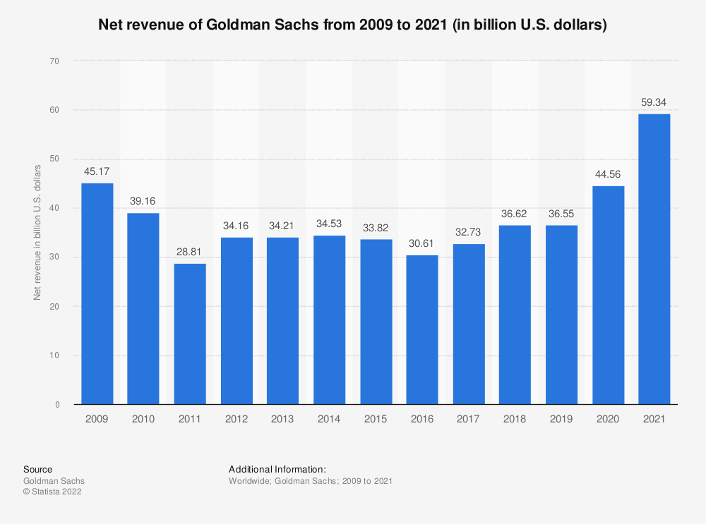 Statistic: Net revenue of Goldman Sachs from 2009 to 2018 (in billion U.S. dollars) | Statista