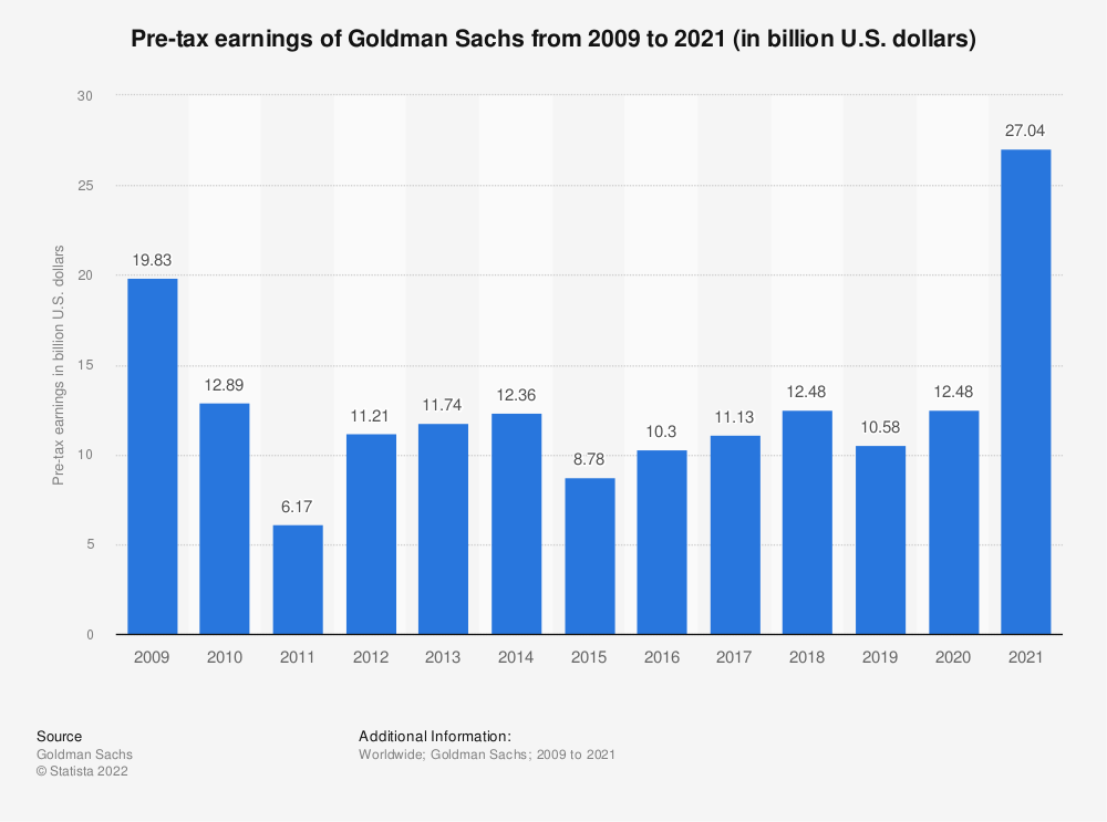 Statistic: Pre-tax earnings of Goldman Sachs from 2009 to 2019 (in billion U.S. dollars) | Statista