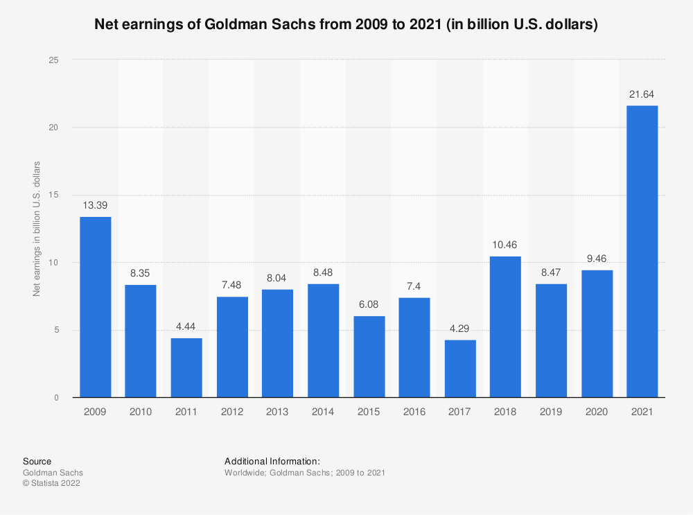 Statistic: Net earnings of Goldman Sachs from 2009 to 2019 (in billion U.S. dollars) | Statista