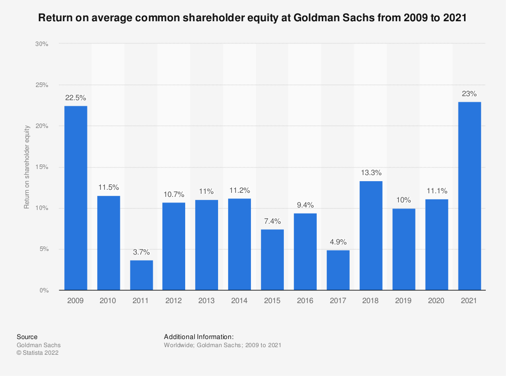 Statistic: Return on average common shareholder equity at Goldman Sachs from 2009 to 2019 | Statista