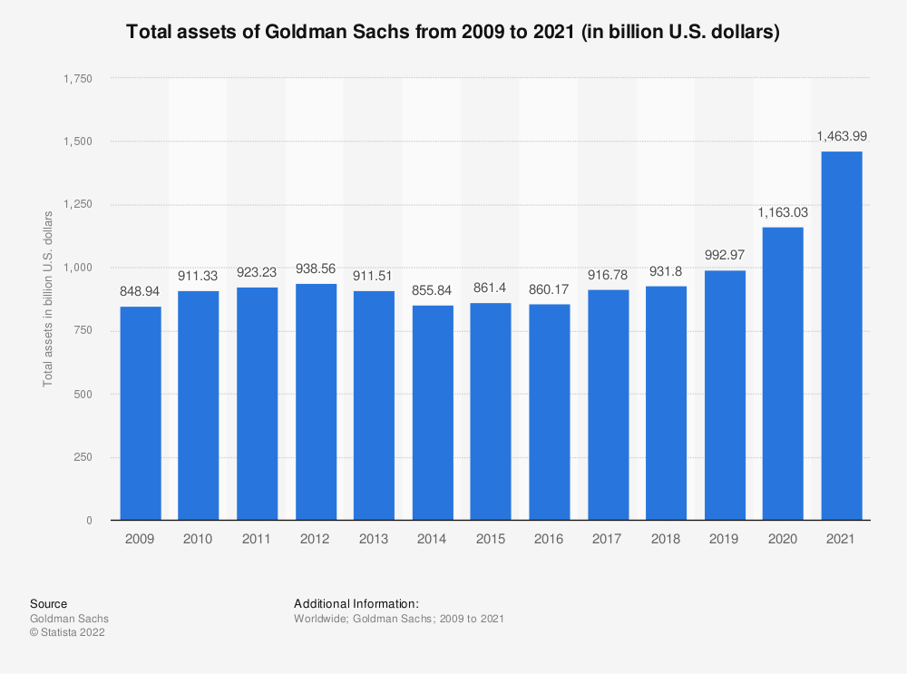 Statistic: Total assets of Goldman Sachs from 2009 to 2019 (in billion U.S. dollars) | Statista