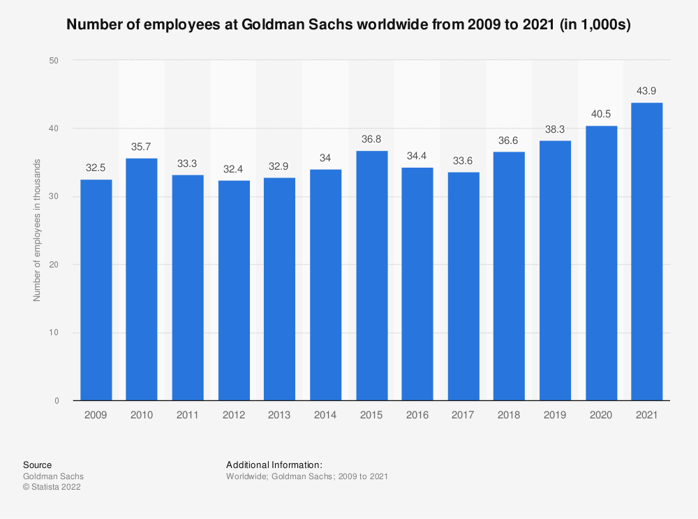 Statistic: Number of employees at Goldman Sachs worldwide from 2009 to 2018 (in 1,000s) | Statista