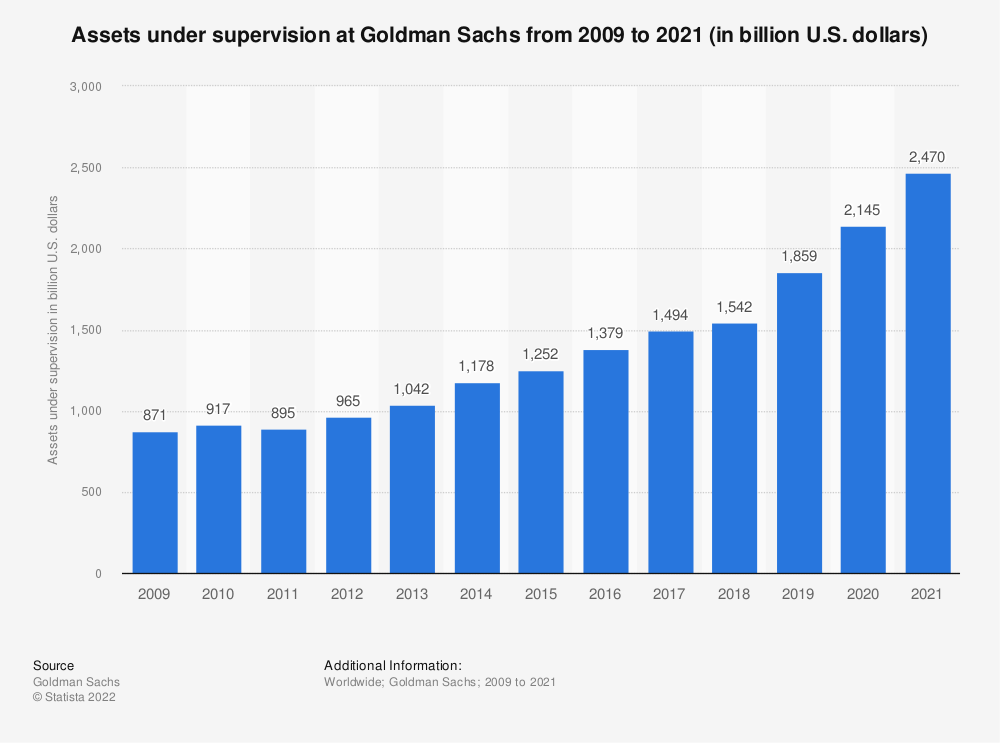 Statistic: Assets under supervision at Goldman Sachs from 2009 to 2019 (in billion U.S. dollars) | Statista