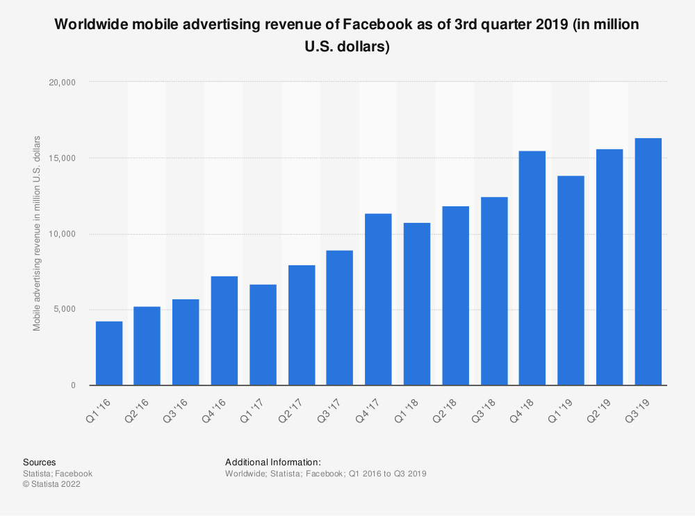 Statistic: Worldwide mobile advertising revenue of Facebook as of 3rd quarter 2019 (in million U.S. dollars) | Statista
