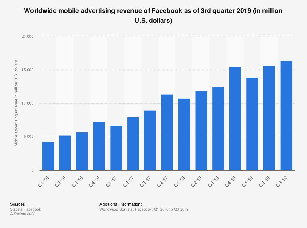 Statistic: Worldwide mobile advertising revenue of Facebook as of 2nd quarter 2019 (in million U.S. dollars) | Statista