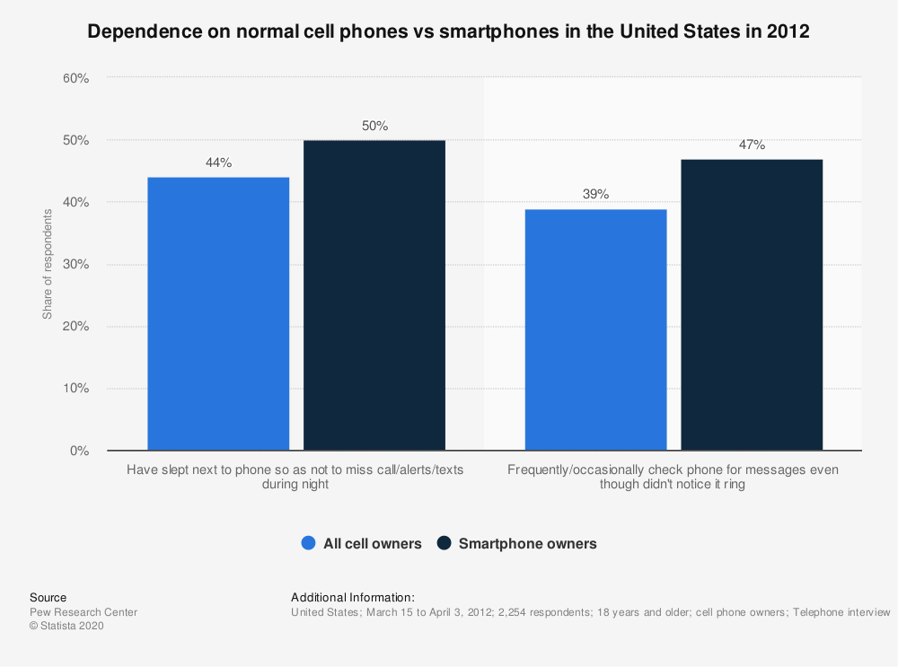 Statistic: Dependence on normal cell phones vs smartphones in the United States in 2012 | Statista