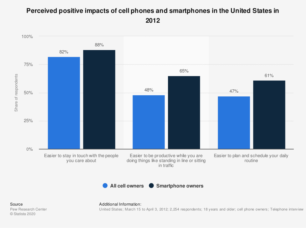 Statistic: Perceived positive impacts of cell phones and smartphones in the United States in 2012 | Statista
