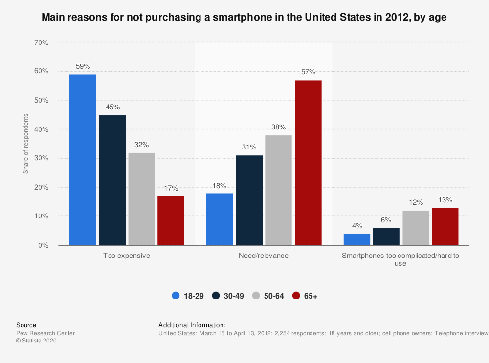 Statistic: Main reasons for not purchasing a smartphone in the United States in 2012, by age | Statista