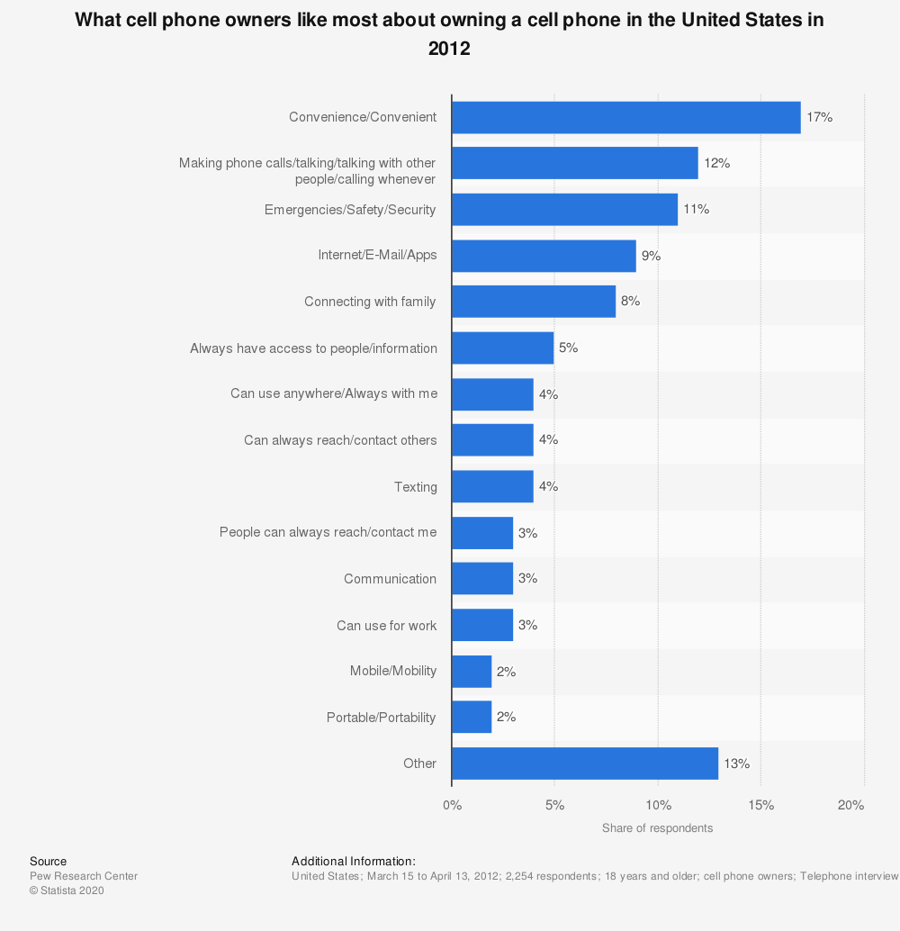 Statistic: What cell phone owners like most about owning a cell phone in the United States in 2012 | Statista