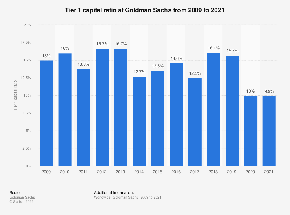 Statistic: Tier 1 capital ratio at Goldman Sachs from 2009 to 2019 | Statista