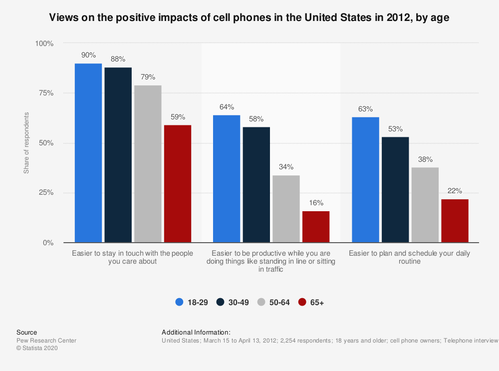 positive effect of cell phones On the other hand, the convenience of cell phones leads to their use even when another option -- or simply staying off of devices entirely -- would work better.