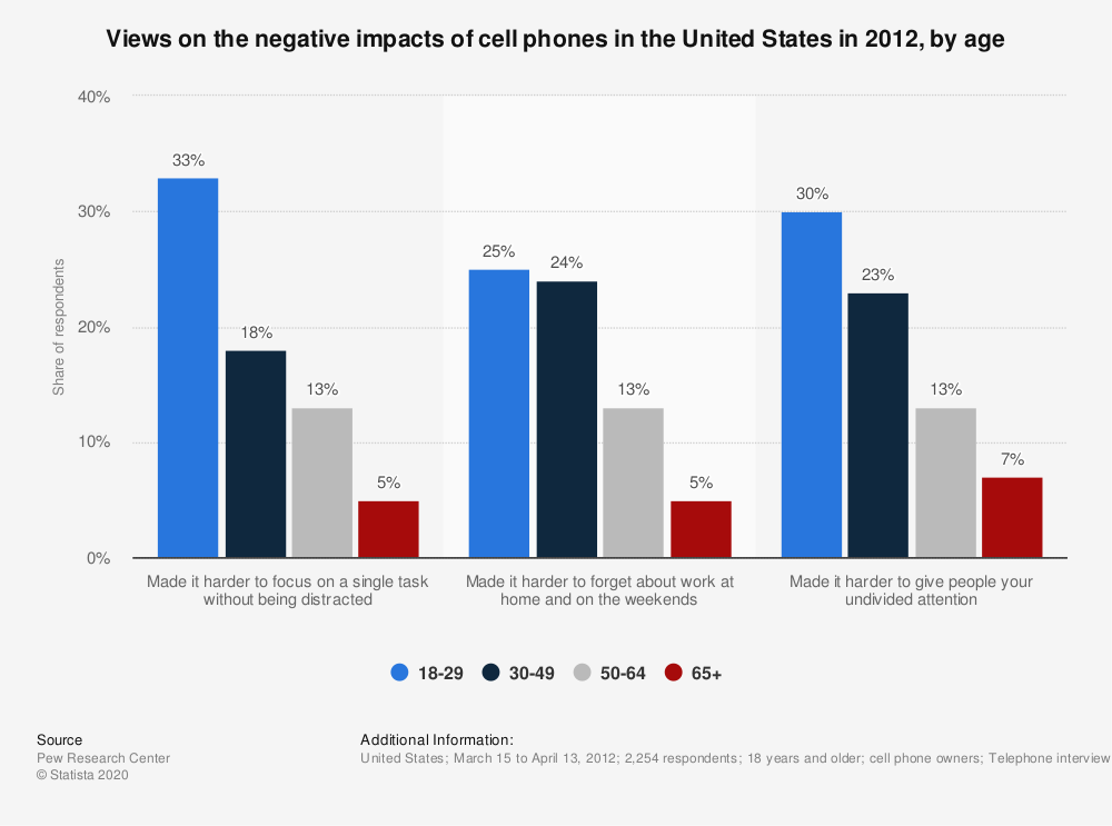 the impact of cellphone use in society Cell phones in society  the negative impact cell phones have had on society are detrimental to us as individuals and a society as a whole.