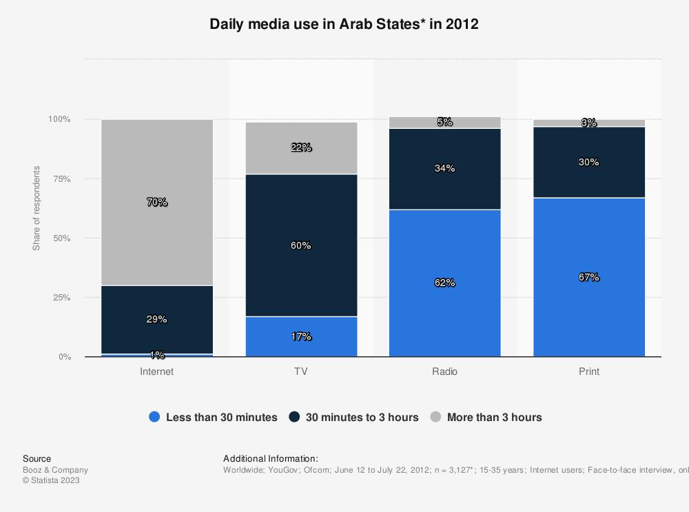 Statistic: Daily media use in Arab States* in 2012 | Statista