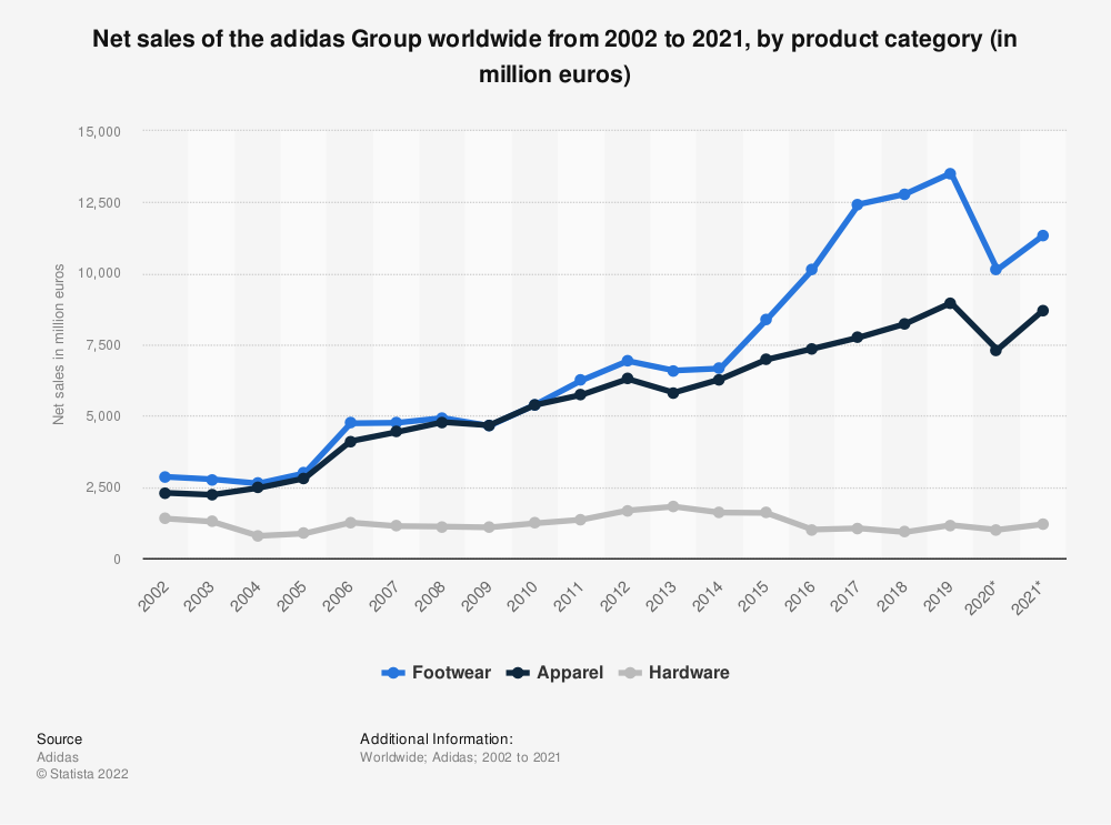 Statistic: Net sales of the adidas Group worldwide from 2002 to 2019, by product category (in million euros) | Statista